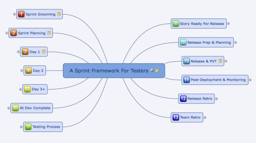 A Sprint Framework For Testers