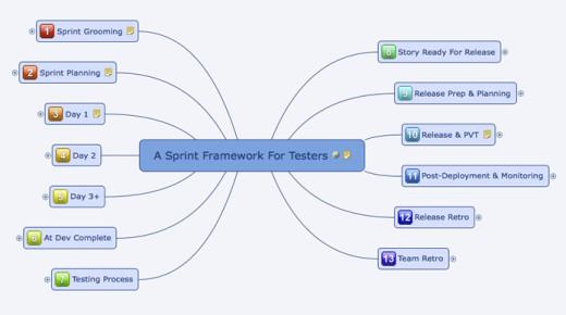 A Sprint Framework For Testers